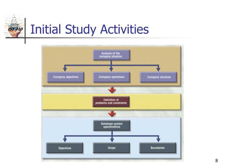 Tutorial: Step by Step Database Design in SQL