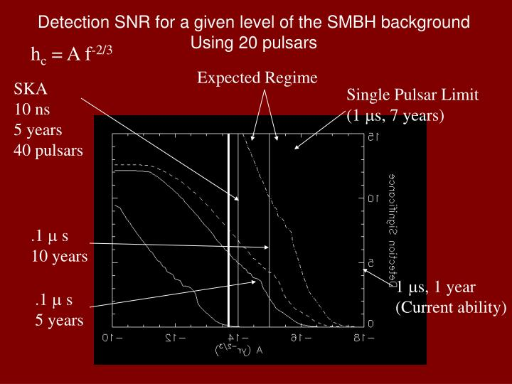 Single Pulsar Limit