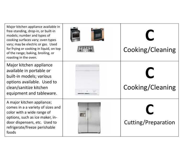 Major kitchen appliance available in free-standing, drop-in, or built-in models; number and types of cooking surfaces vary; oven types vary; may be electric or gas.  Used for frying or cooking in liquid, on top of the range; baking, broiling, or roasting in the oven.