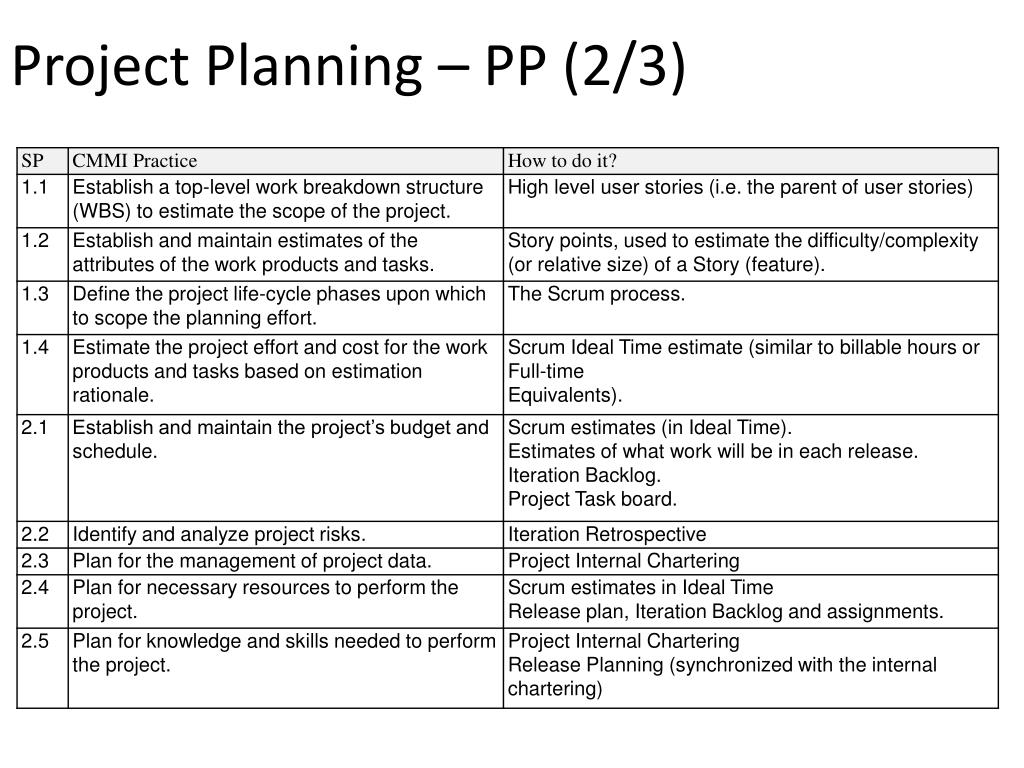 Project Planning – PP (2/3)