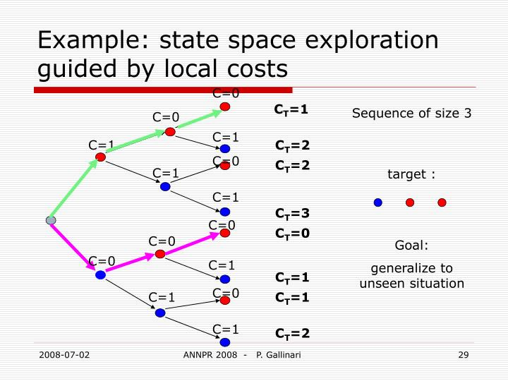 Example: state space exploration guided by local costs