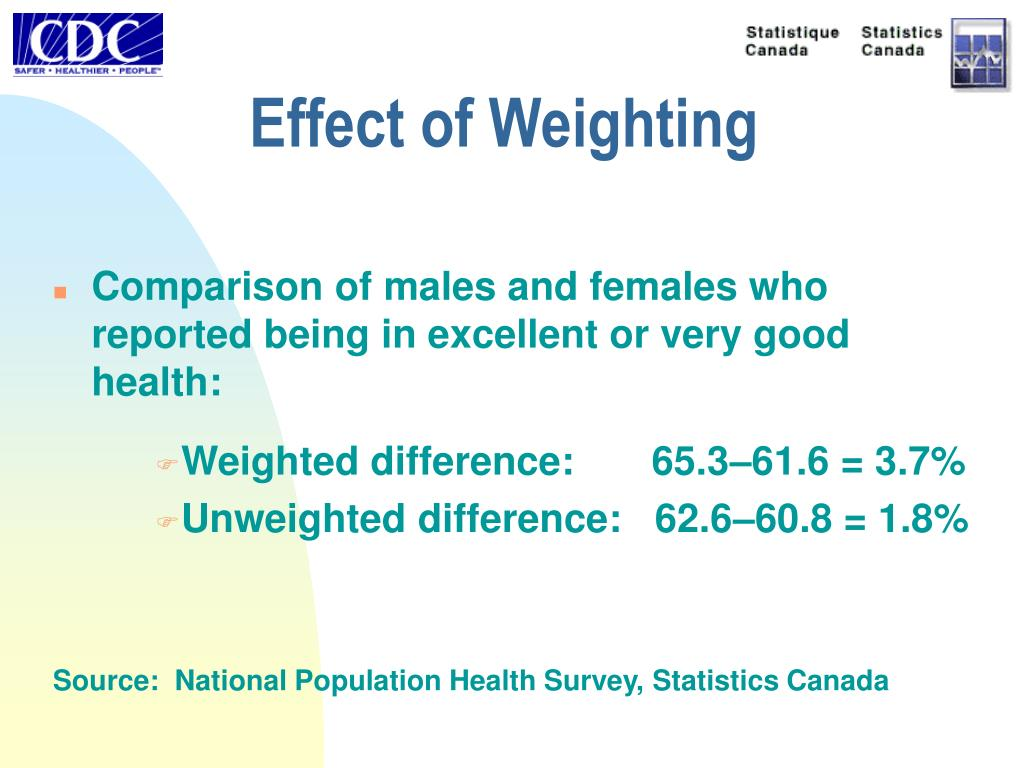 Effect of Weighting