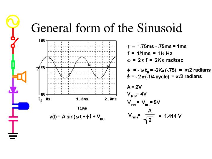 General form of the Sinusoid