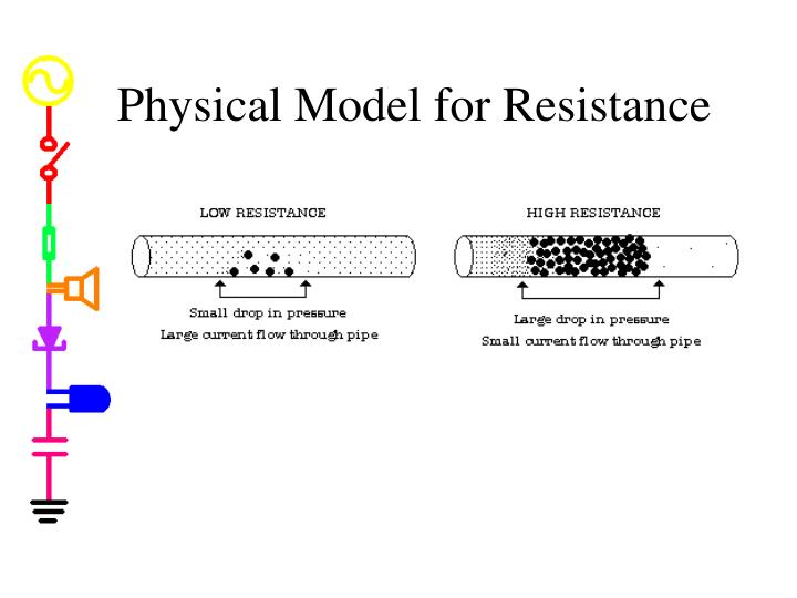 Physical Model for Resistance