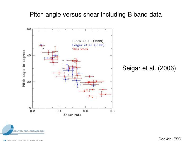 Pitch angle versus shear including B band data