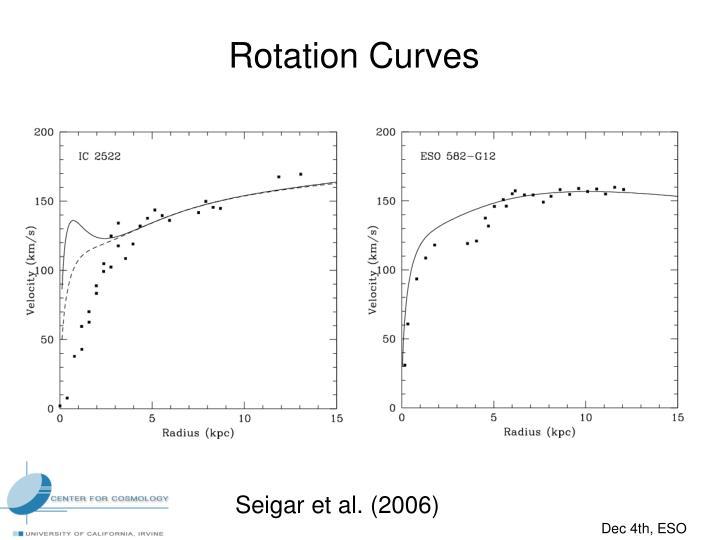 Rotation Curves