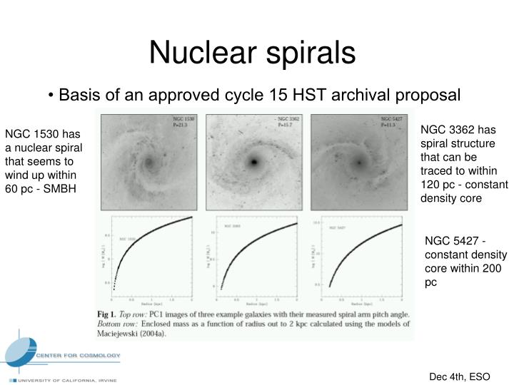 Nuclear spirals