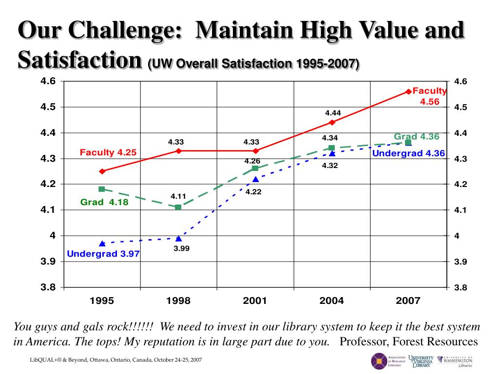 Our Challenge:  Maintain High Value and Satisfaction