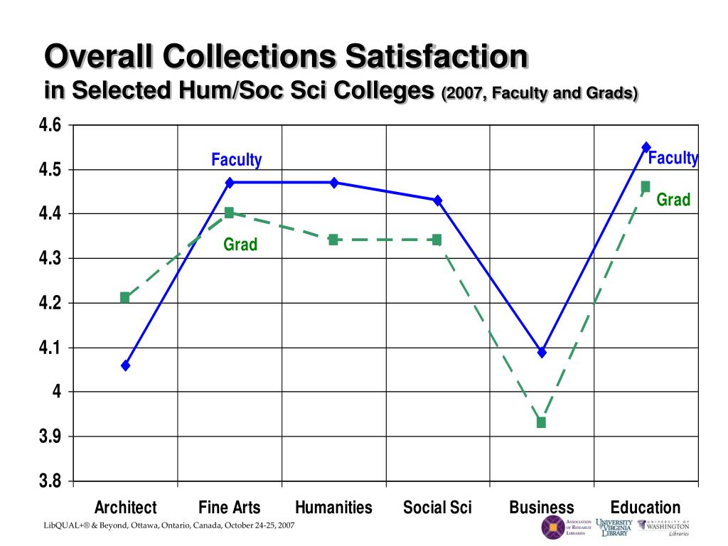 Overall Collections Satisfaction