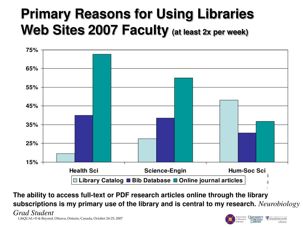 Primary Reasons for Using Libraries Web Sites