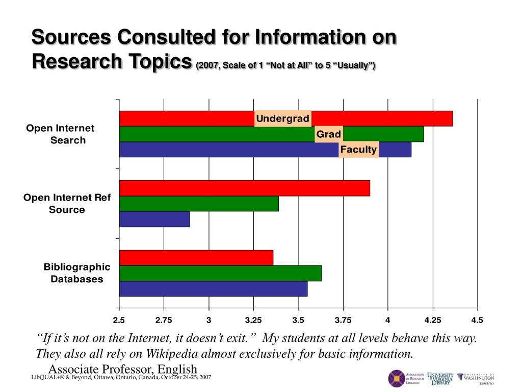 Sources Consulted for Information on Research Topics