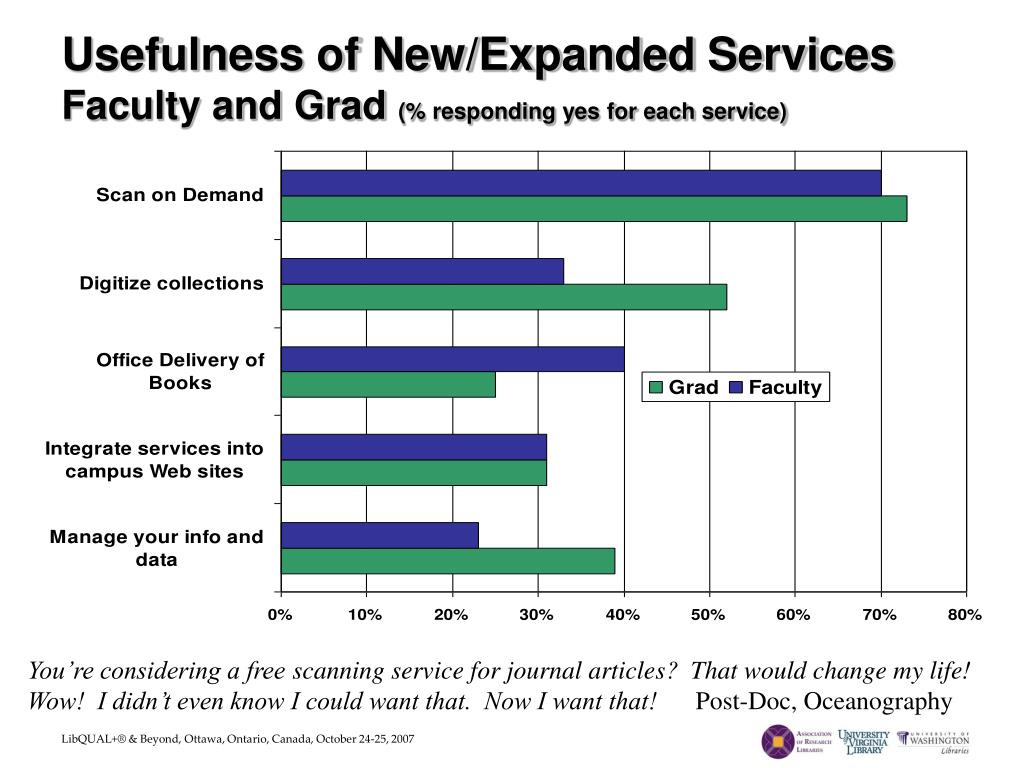 Usefulness of New/Expanded Services