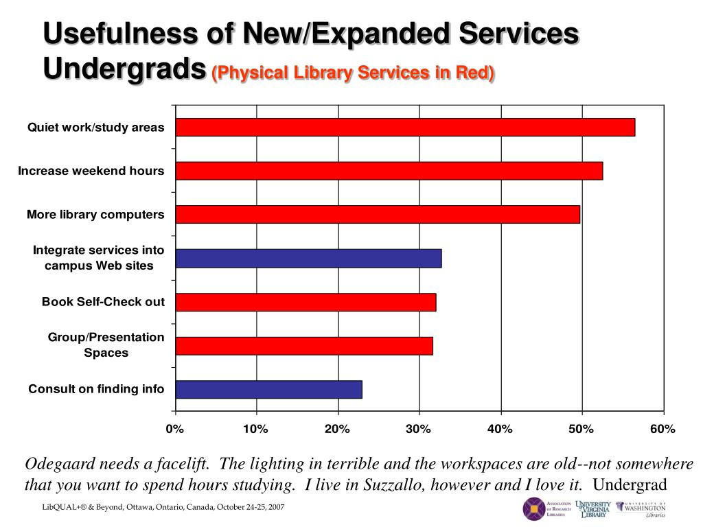 Usefulness of New/Expanded Services Undergrads