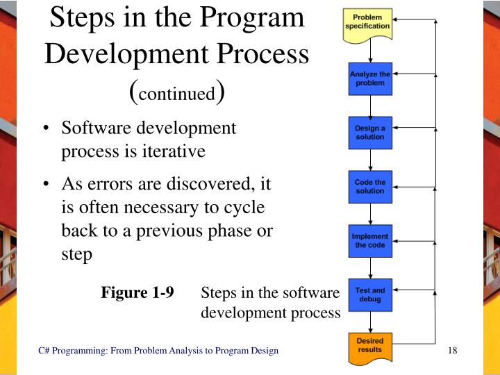 Steps in the Program Development Process (