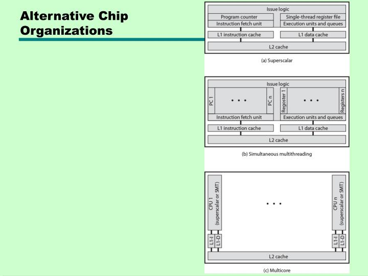 Alternative Chip