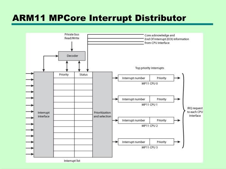 ARM11 MPCore Interrupt Distributor