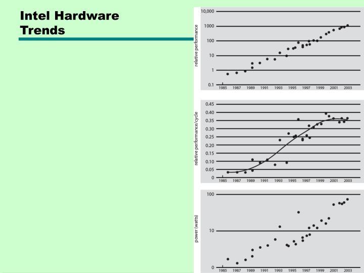 Intel Hardware