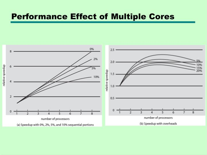 Performance Effect of Multiple Cores