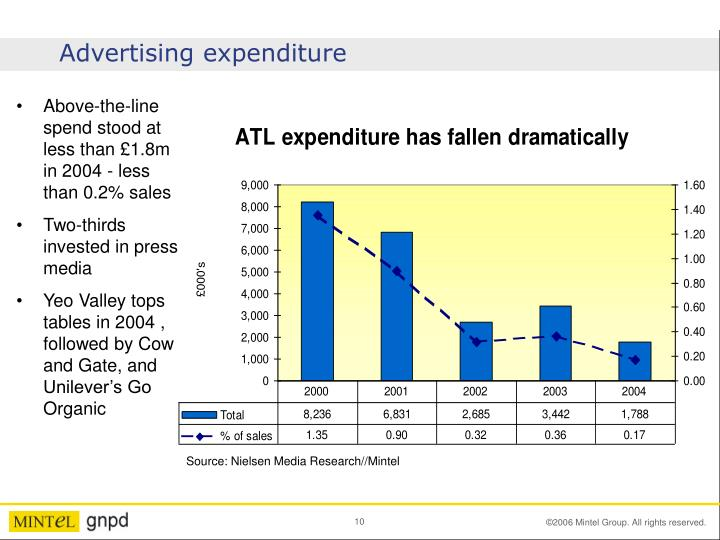 Advertising expenditure