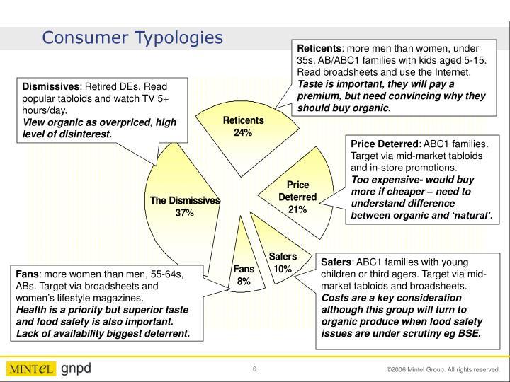 Consumer Typologies