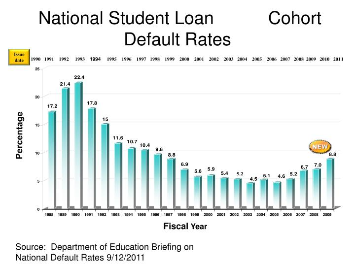 National Student Loan           Cohort Default Rates