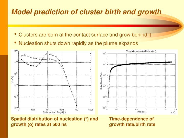 Model prediction of cluster birth and growth