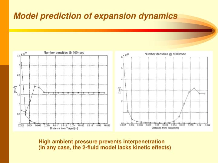 Model prediction of expansion dynamics