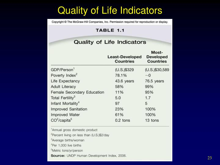 Quality of Life Indicators