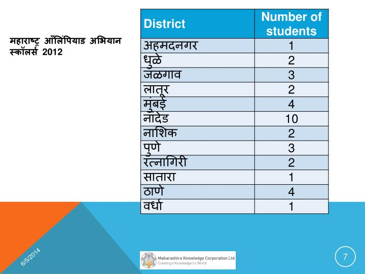 महाराष्ट्र आँलिंपियाड अभियान