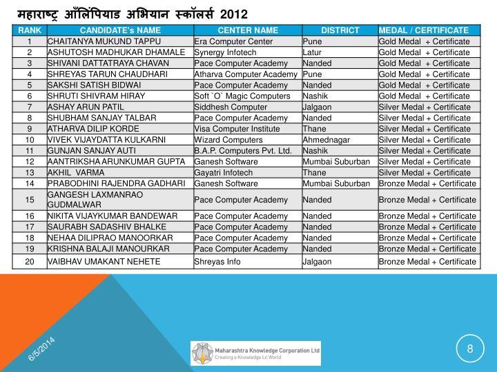 महाराष्ट्र आँलिंपियाड अभियान स्कॉलर्स