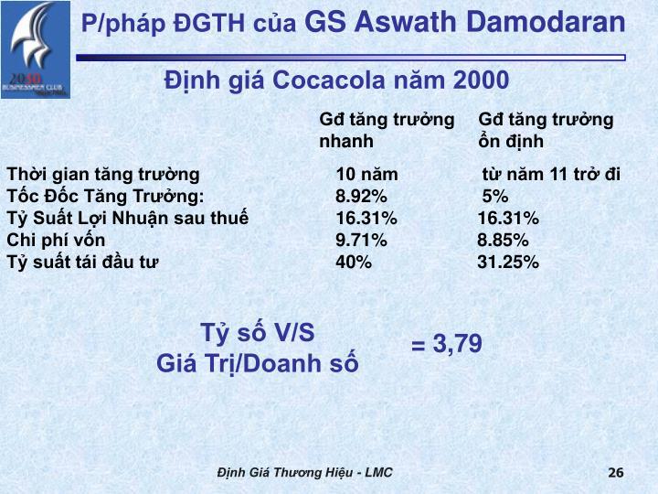 Định giá Cocacola năm 2000