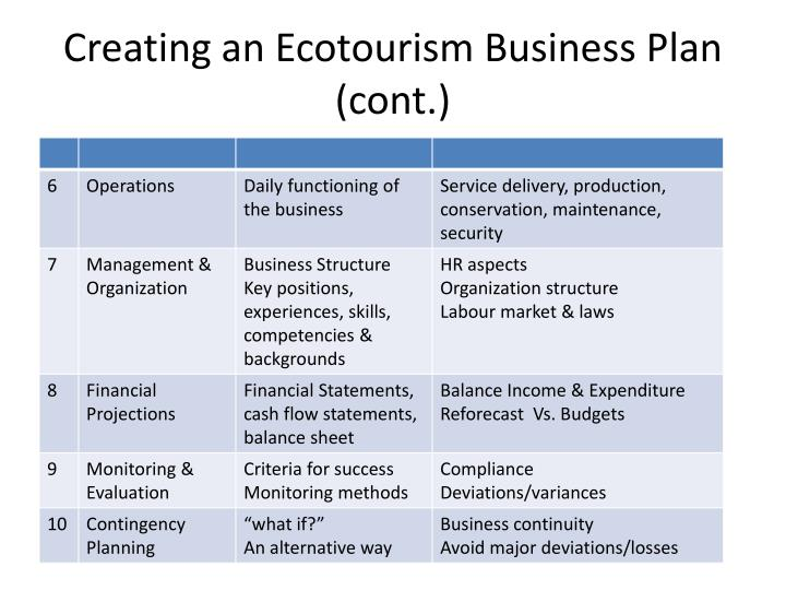 Creating an Ecotourism Business Plan (cont.)