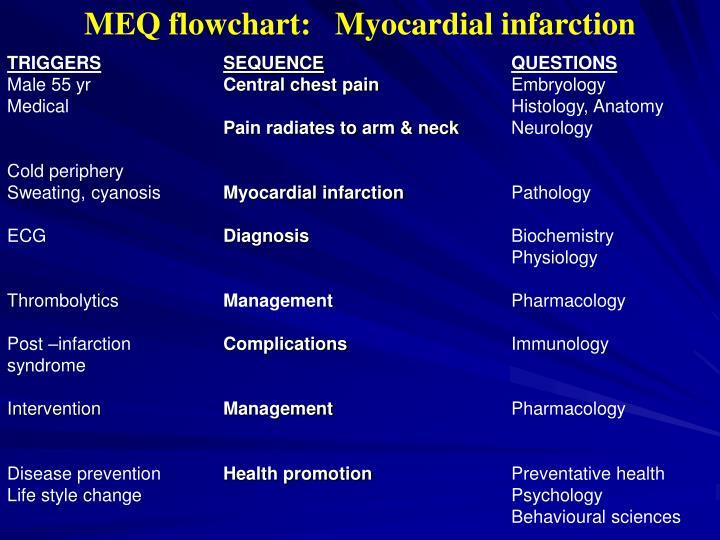 MEQ flowchart:   Myocardial infarction