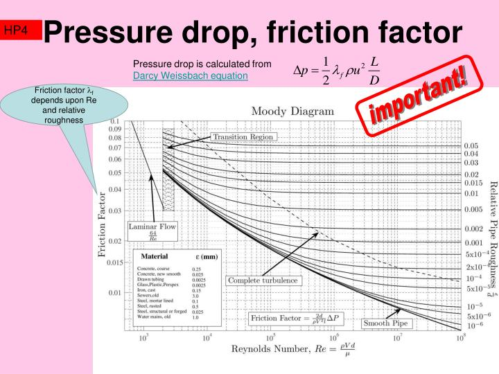 Pressure drop, friction factor
