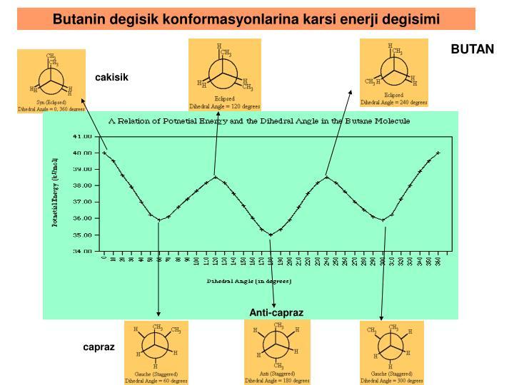 Butanin degisik konformasyonlarina karsi enerji degisimi