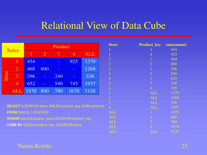 Relational View of Data Cube