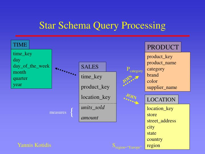 Star Schema Query Processing