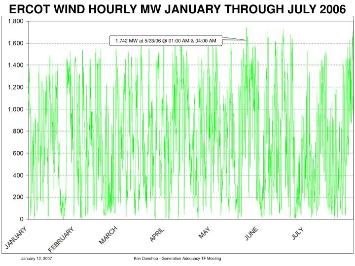 ERCOT WIND HOURLY MW JANUARY THROUGH JULY 2006