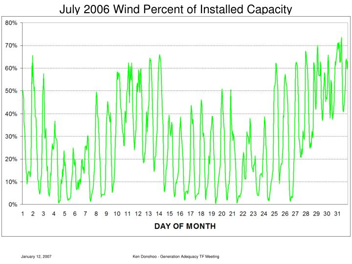 July 2006 Wind Percent of Installed Capacity
