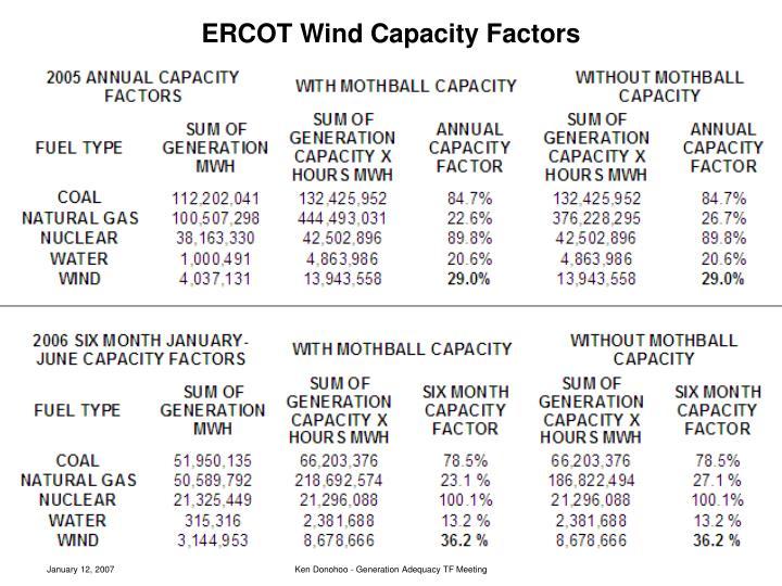 ERCOT Wind Capacity Factors