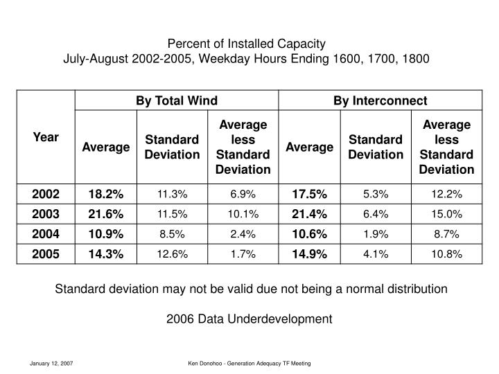 Percent of Installed Capacity