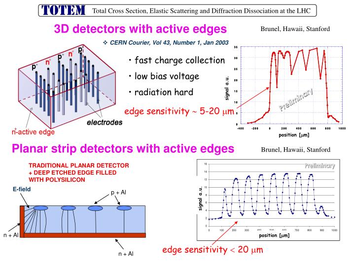 3D detectors with active edges