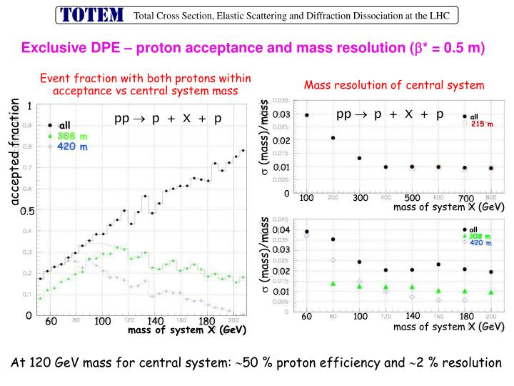 Exclusive DPE – proton acceptance and mass resolution (