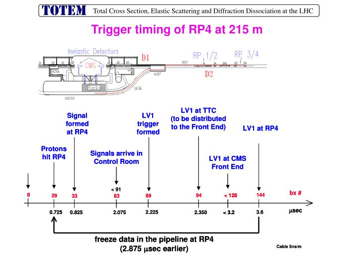 Trigger timing of RP4 at 215 m