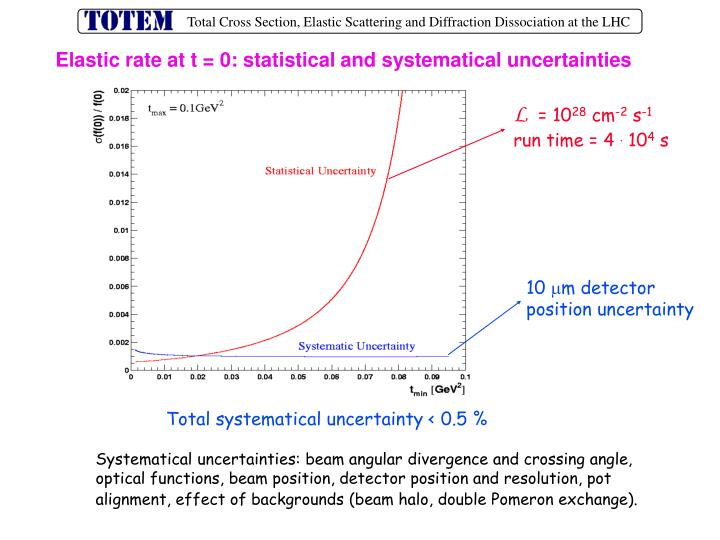 Elastic rate at t = 0: statistical and systematical uncertainties