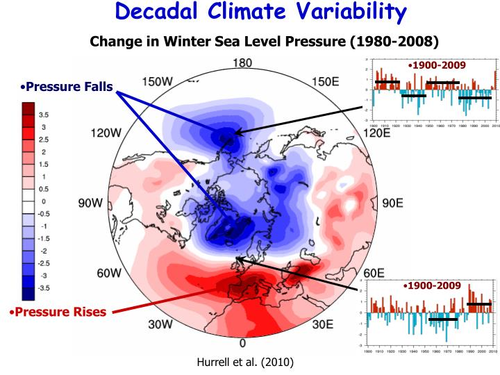 Decadal Climate Variability