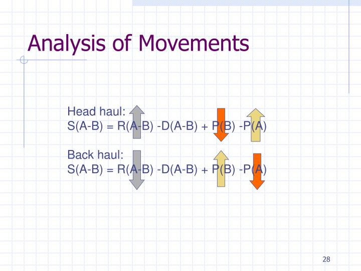 Analysis of Movements