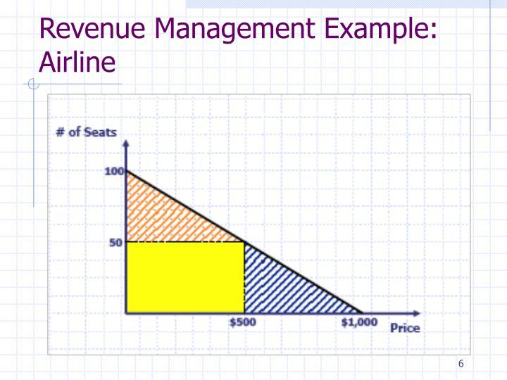 Revenue Management Example: Airline