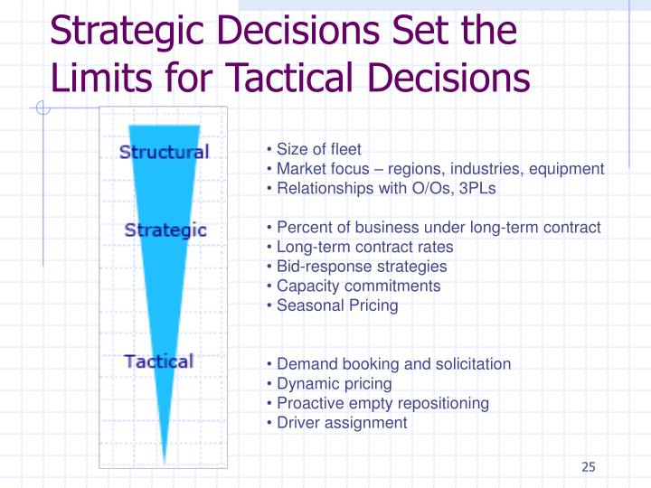 Strategic Decisions Set the Limits for Tactical Decisions