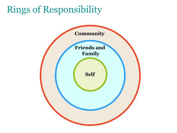 Rings of Responsibility